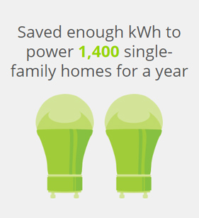Saved enough kWh to power 1,400 single-family homes for a year.
